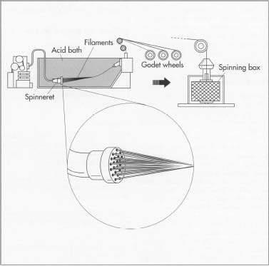 Χημική διαδικασία παραγωγής ινών