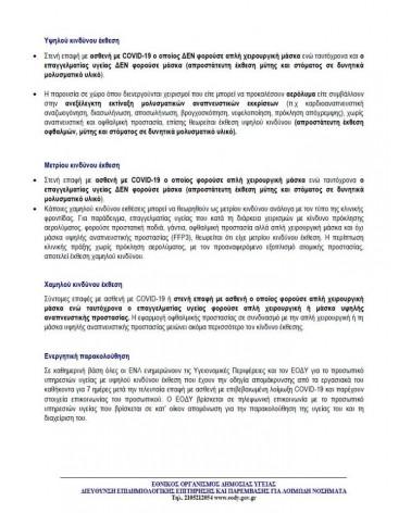 Πληροφορίες έκθεσης στον κορονοϊό