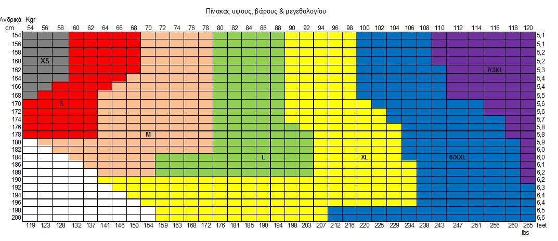 Κατανομή ύψους βάρους